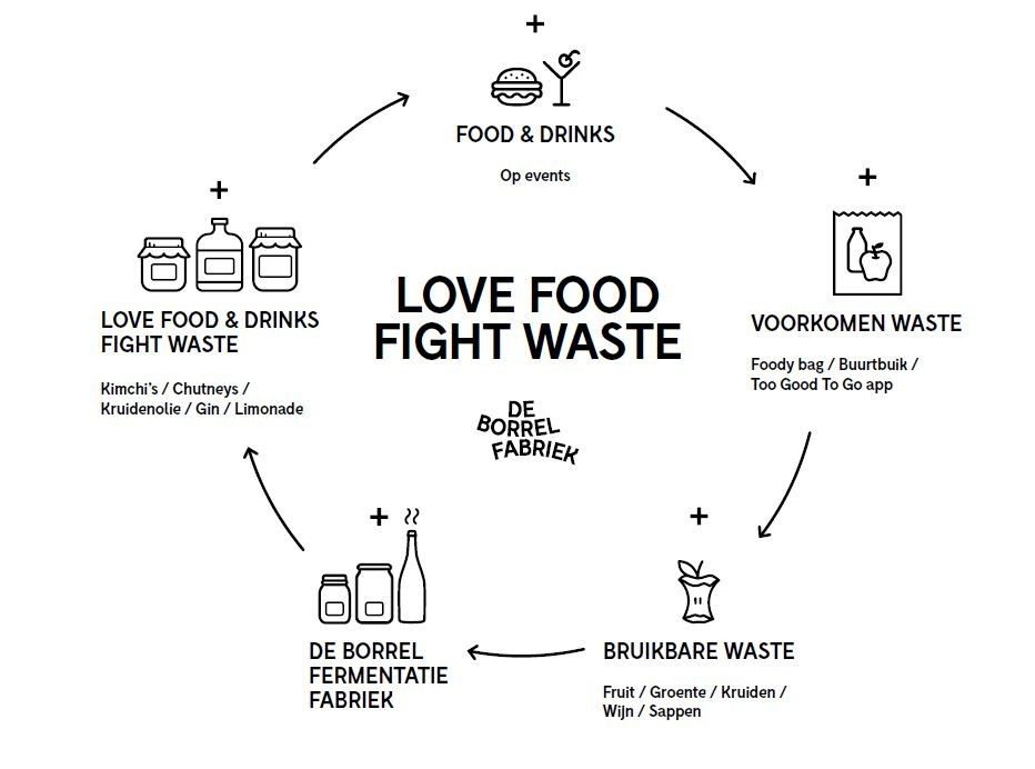 Love food, fight waste